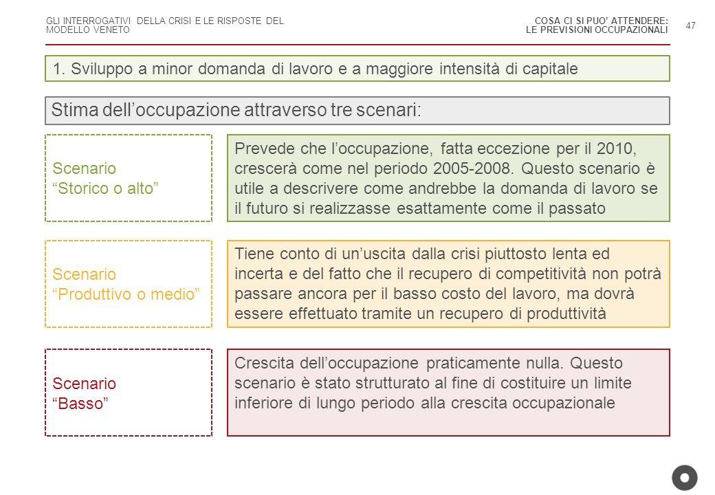 Stima dell'occupazione attraverso tre scenari: