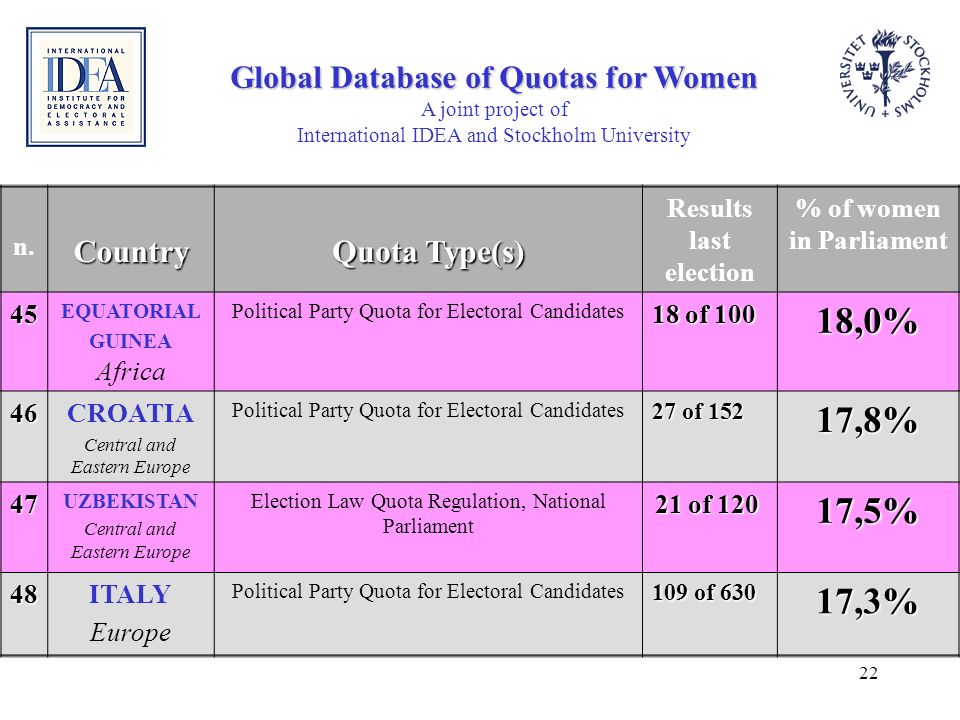 Global Database of Quotas for Women % of women in Parliament