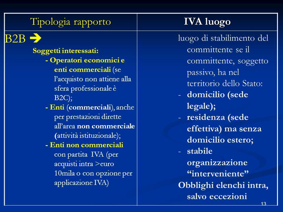 Le novit iva sulla territorialit ppt scaricare for Domicilio legale