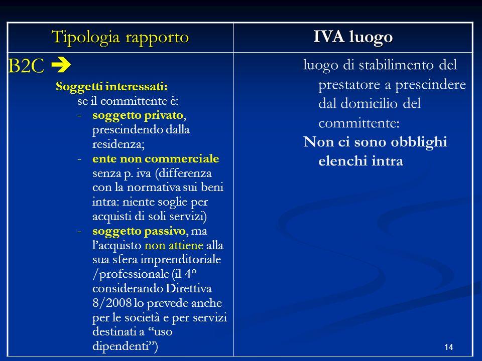 B2C  Tipologia rapporto IVA luogo
