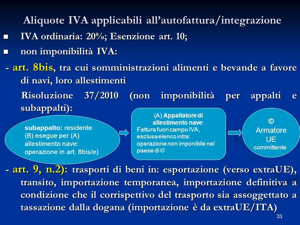 Aliquote IVA applicabili all'autofattura/integrazione