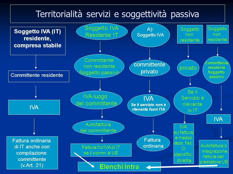 Soggetto IVA (IT) residente,