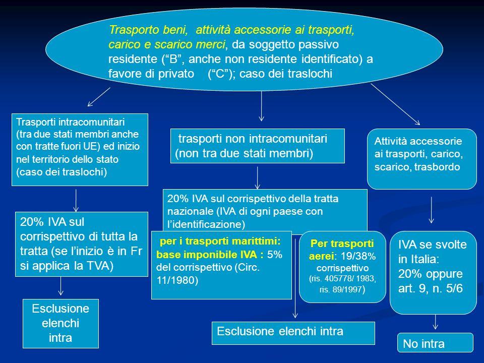 Per trasporti aerei: 19/38% corrispettivo