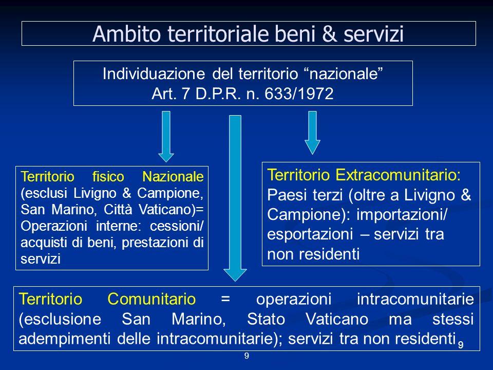 Ambito territoriale beni & servizi