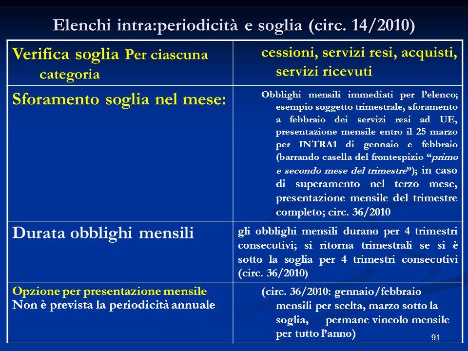 Elenchi intra:periodicità e soglia (circ. 14/2010)