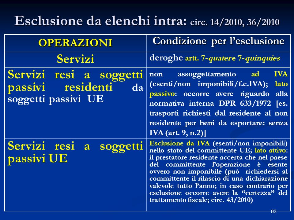Esclusione da elenchi intra: circ. 14/2010, 36/2010
