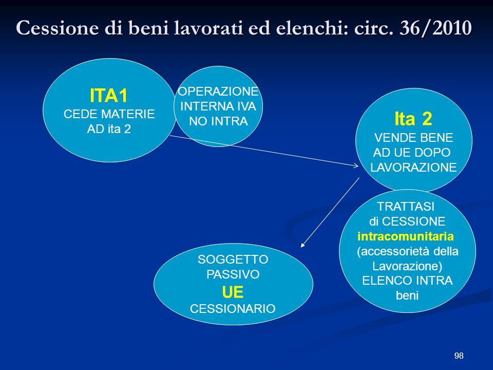 Cessione di beni lavorati ed elenchi: circ. 36/2010