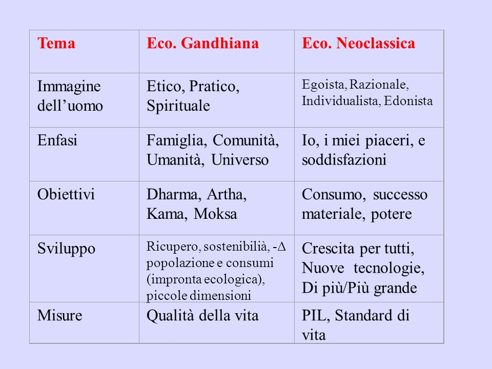 Etico, Pratico, Spirituale