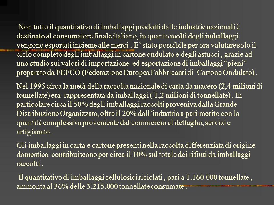 Non tutto il quantitativo di imballaggi prodotti dalle industrie nazionali è destinato al consumatore finale italiano, in quanto molti degli imballaggi vengono esportati insieme alle merci . E' stato possibile per ora valutare solo il ciclo completo degli imballaggi in cartone ondulato e degli astucci , grazie ad uno studio sui valori di importazione ed esportazione di imballaggi pieni preparato da FEFCO (Federazione Europea Fabbricanti di Cartone Ondulato) .