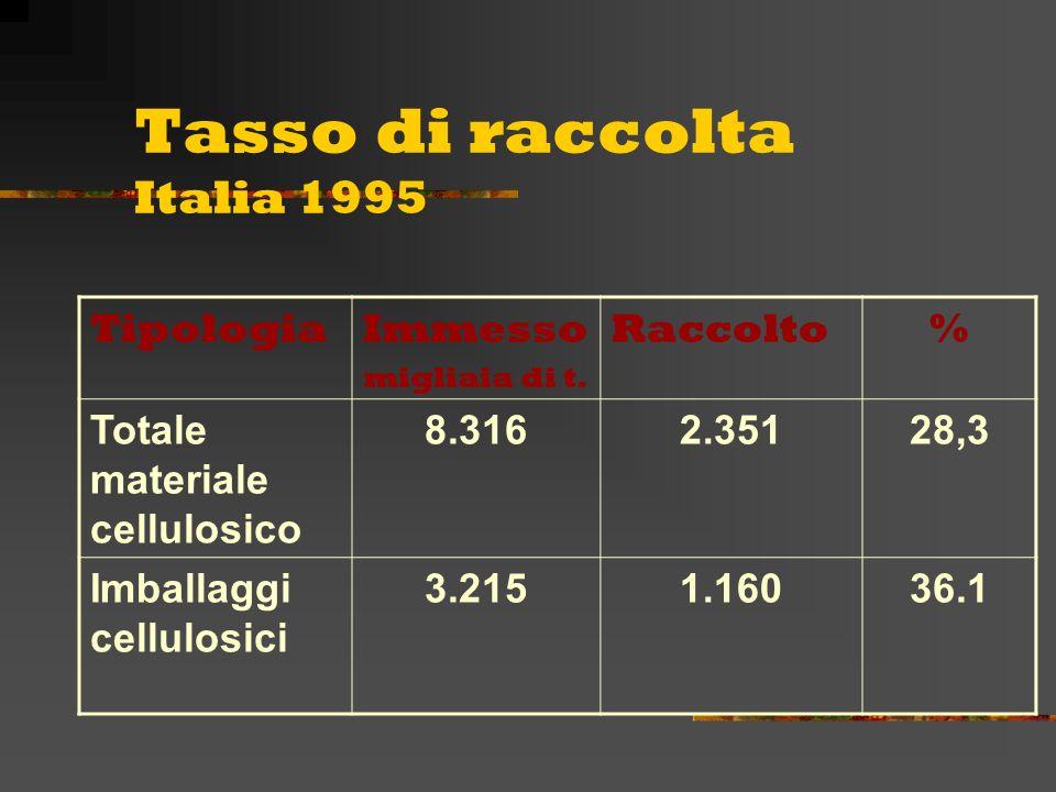 Tasso di raccolta Italia 1995