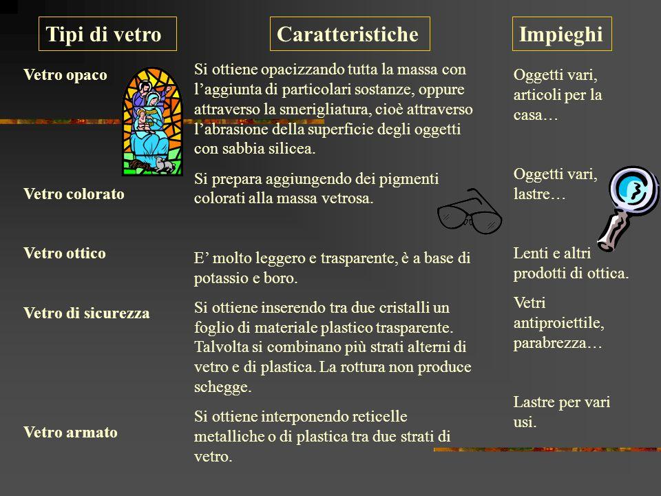 Tipi di vetro Caratteristiche Impieghi