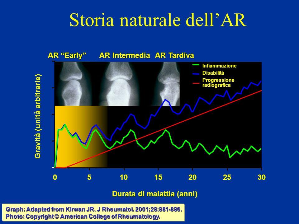 Storia naturale dell'AR