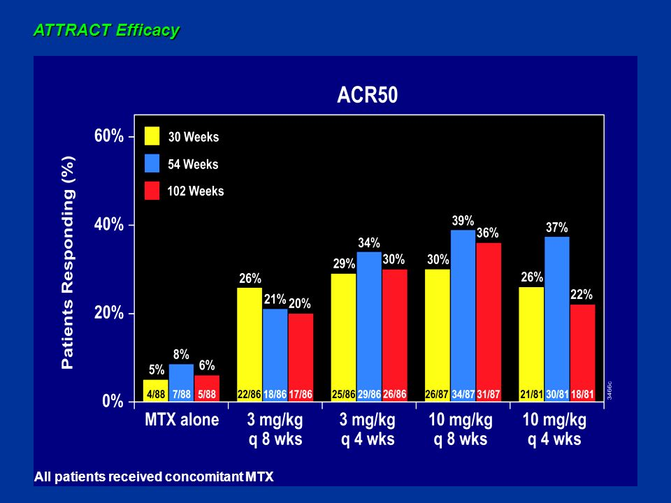ATTRACT Efficacy All patients received concomitant MTX