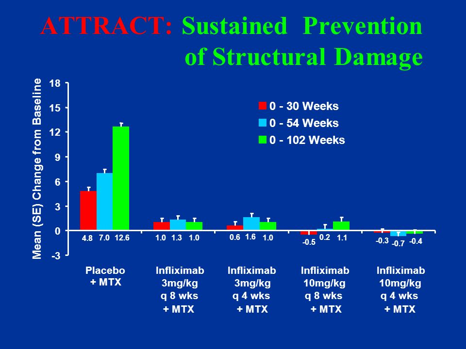 ATTRACT: Sustained Prevention of Structural Damage