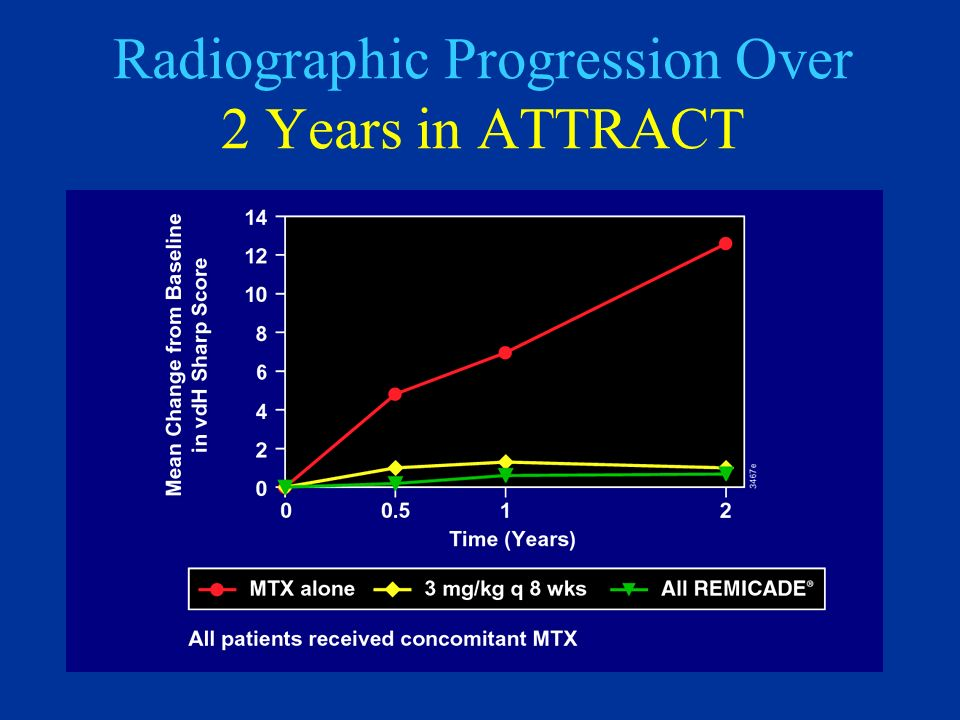 Radiographic Progression Over 2 Years in ATTRACT