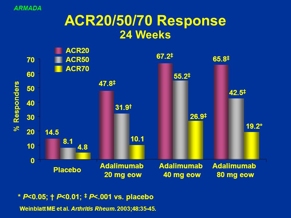 ACR20/50/70 Response 24 Weeks ACR20 67.2‡ 70 ACR50 65.8‡ ACR70 60