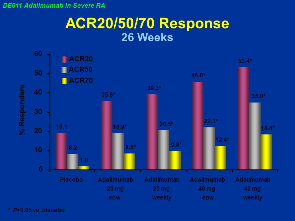 ACR20/50/70 Response 26 Weeks 60 ACR20 ACR50 50 ACR70 40 % Responders