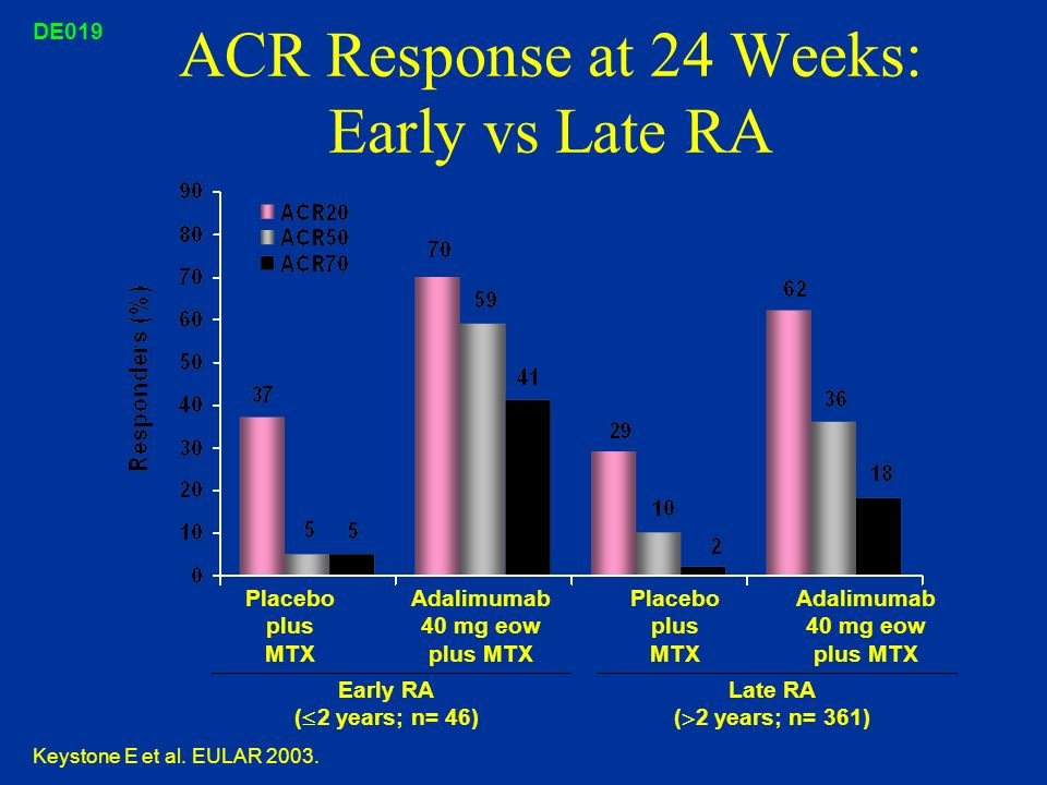 ACR Response at 24 Weeks: Early vs Late RA
