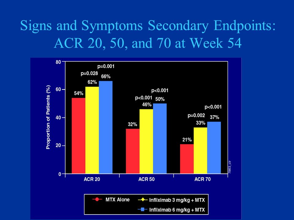 Signs and Symptoms Secondary Endpoints: ACR 20, 50, and 70 at Week 54