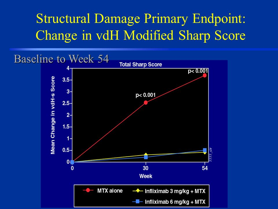 Structural Damage Primary Endpoint: Change in vdH Modified Sharp Score