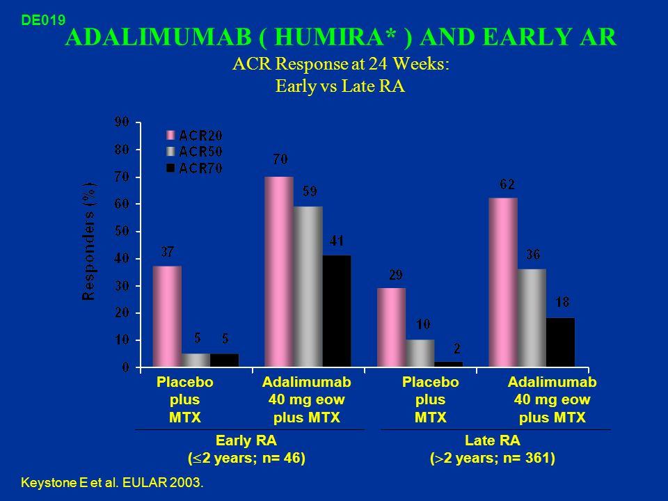Adalimumab 40 mg eow plus MTX Adalimumab 40 mg eow plus MTX
