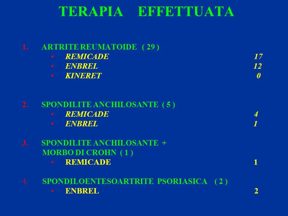 TERAPIA EFFETTUATA ARTRITE REUMATOIDE ( 29 ) REMICADE 17 ENBREL 12