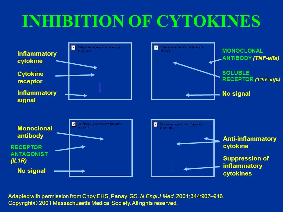 INHIBITION OF CYTOKINES