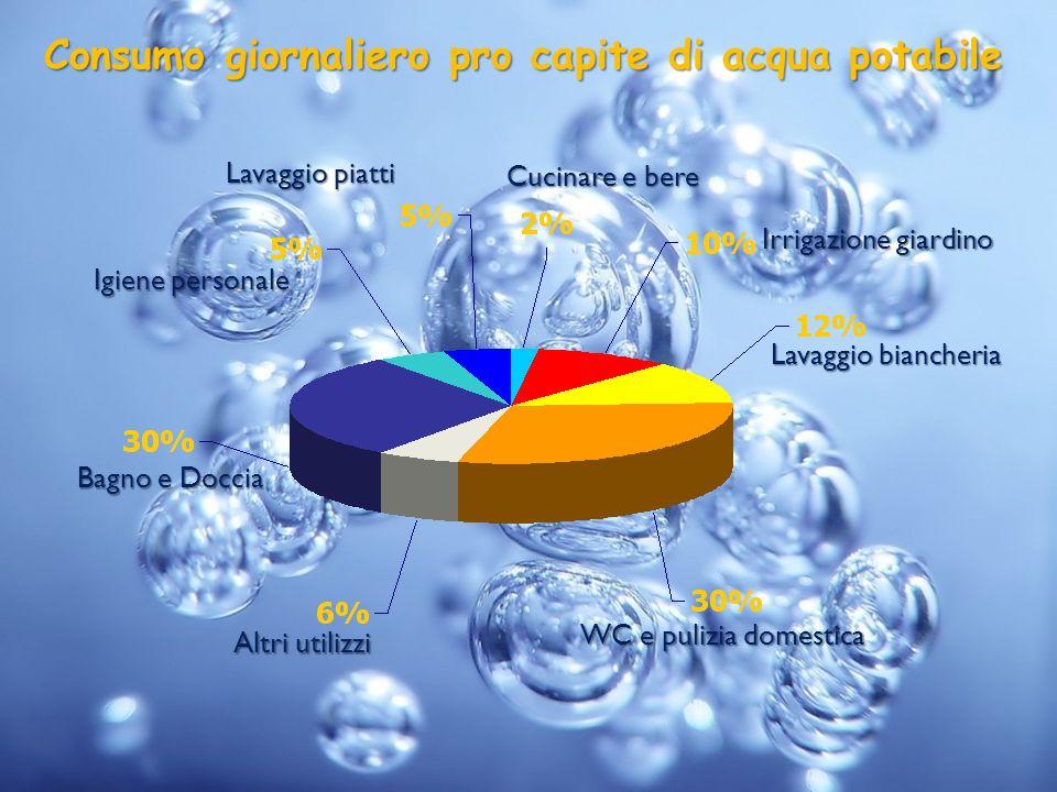 Consumo giornaliero pro capite di acqua potabile