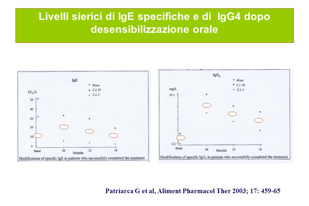 Livelli sierici di IgE specifiche e di IgG4 dopo desensibilizzazione orale