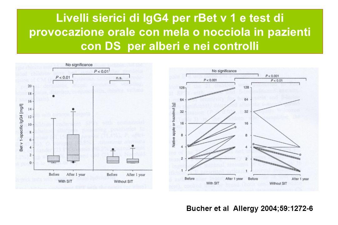 Livelli sierici di IgG4 per rBet v 1 e test di provocazione orale con mela o nocciola in pazienti con DS per alberi e nei controlli