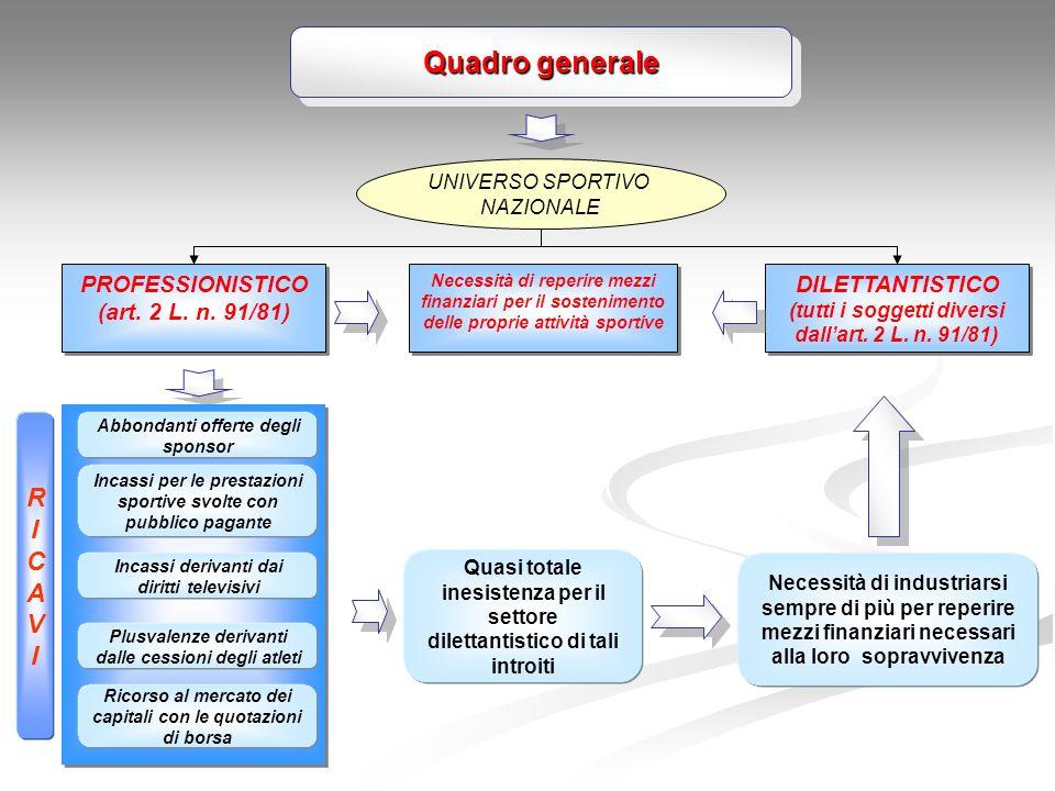 Quadro generale R I C A V PROFESSIONISTICO (art. 2 L. n. 91/81)
