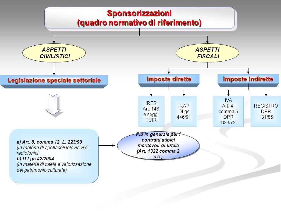 Sponsorizzazioni (quadro normativo di riferimento)