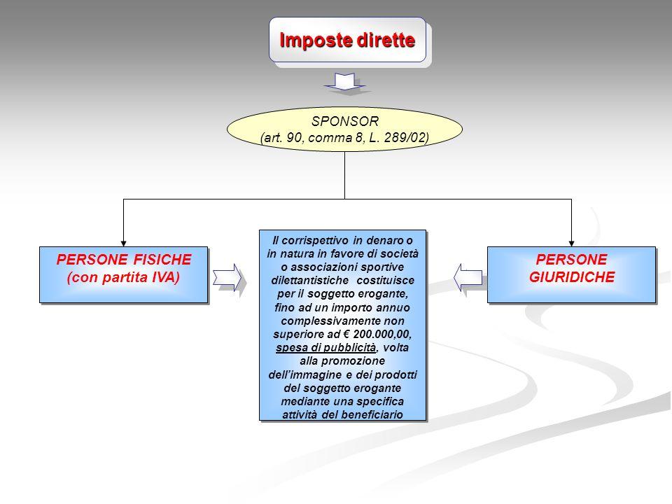 Imposte dirette PERSONE FISICHE (con partita IVA) PERSONE GIURIDICHE