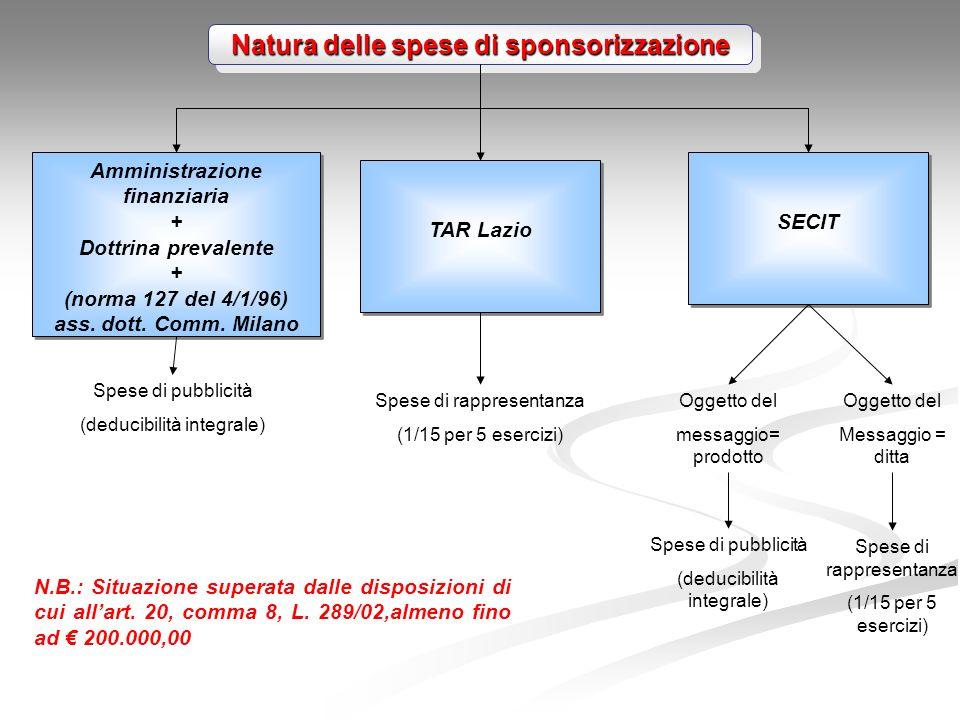 Natura delle spese di sponsorizzazione