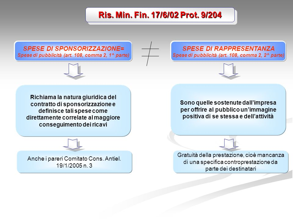 Ris. Min. Fin. 17/6/02 Prot. 9/204 SPESE DI SPONSORIZZAZIONE=