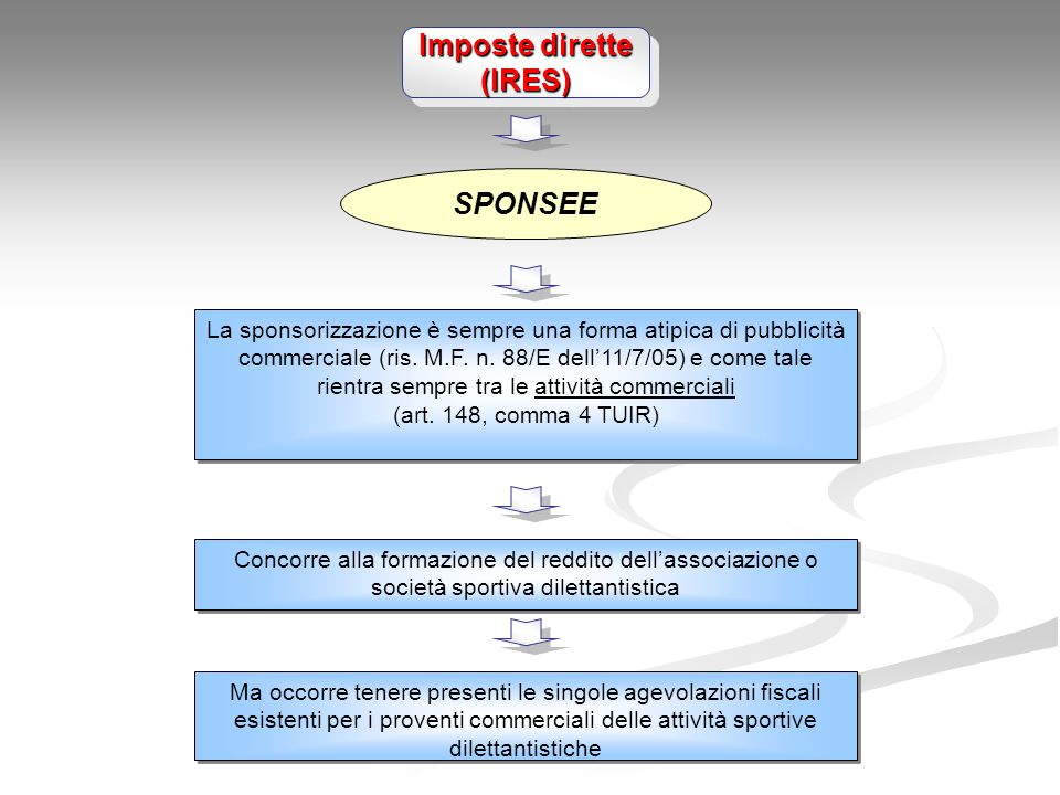 Imposte dirette (IRES) SPONSEE