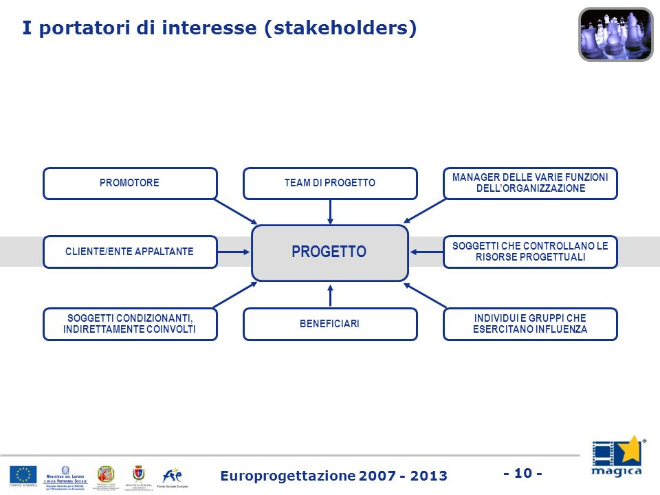 I portatori di interesse (stakeholders)