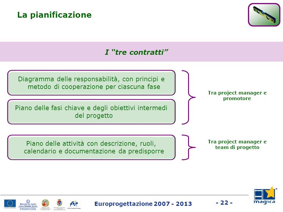 Tra project manager e promotore Tra project manager e team di progetto