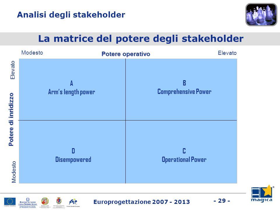 La matrice del potere degli stakeholder