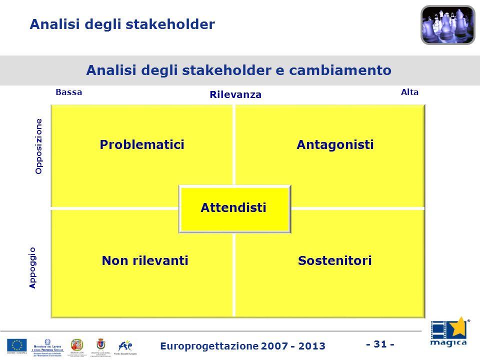 Analisi degli stakeholder e cambiamento