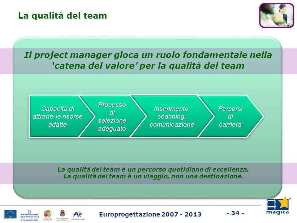 La qualità del team Il project manager gioca un ruolo fondamentale nella 'catena del valore' per la qualità del team.