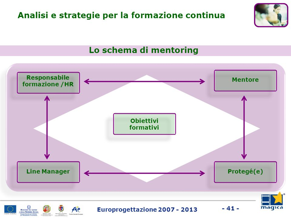 Responsabile formazione /HR