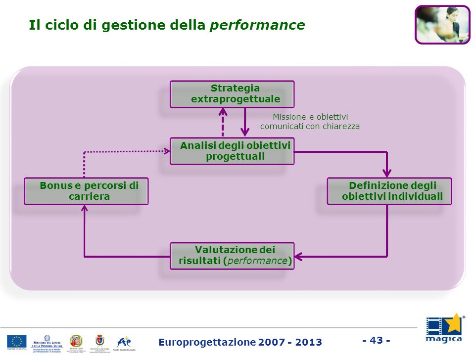Il ciclo di gestione della performance