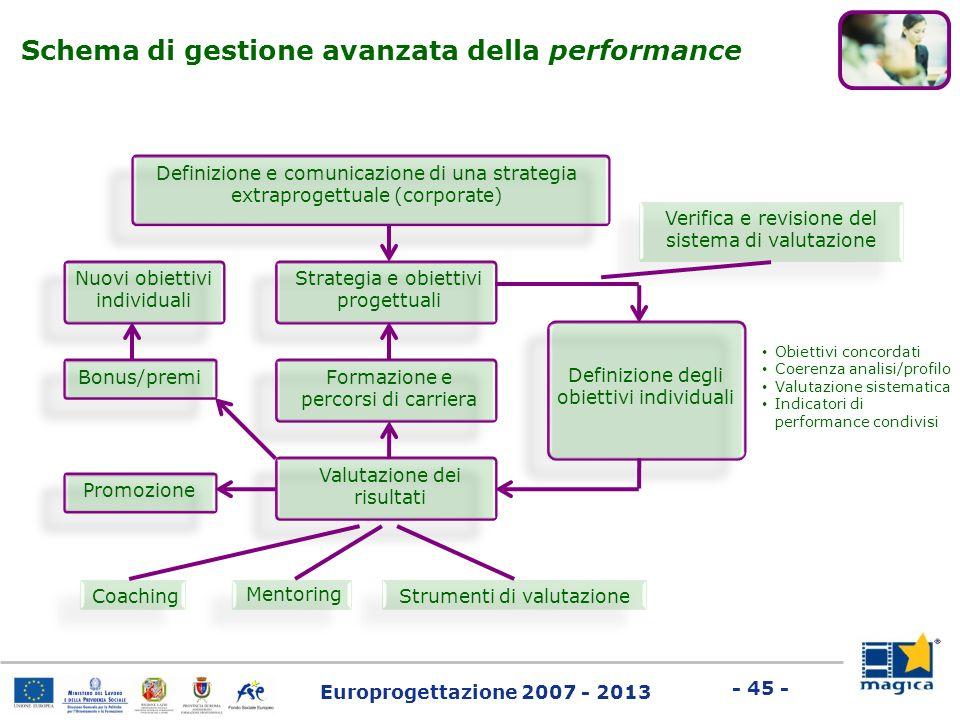 Schema di gestione avanzata della performance
