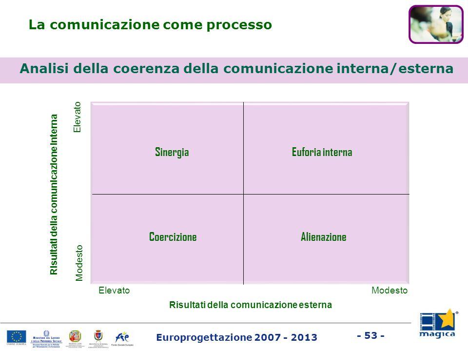 Analisi della coerenza della comunicazione interna/esterna