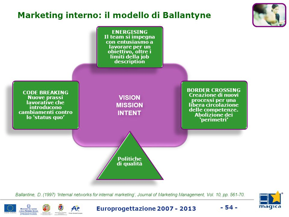 Marketing interno: il modello di Ballantyne