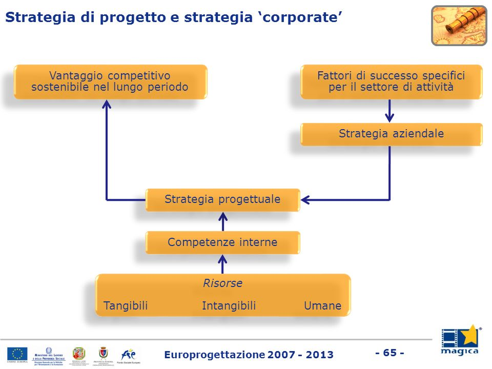 Strategia di progetto e strategia 'corporate'