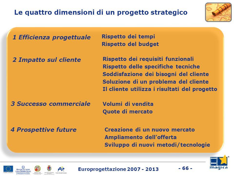 Le quattro dimensioni di un progetto strategico