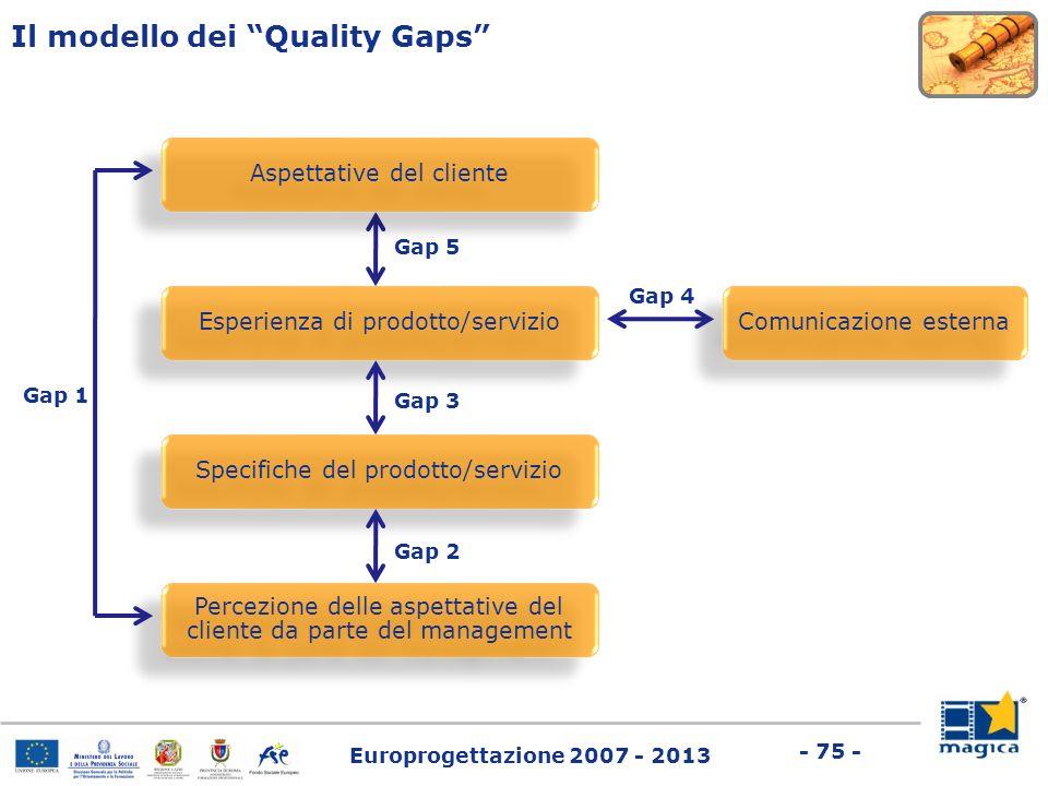 Il modello dei Quality Gaps