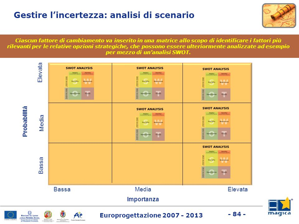 Gestire l'incertezza: analisi di scenario